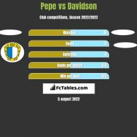Pepe vs Davidson h2h player stats