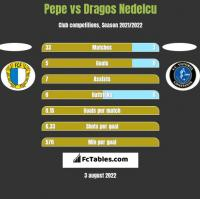 Pepe vs Dragos Nedelcu h2h player stats