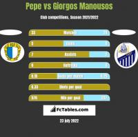 Pepe vs Giorgos Manousos h2h player stats