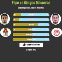Pepe vs Giorgos Masouras h2h player stats