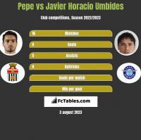 Pepe vs Javier Horacio Umbides h2h player stats