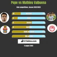 Pepe vs Mathieu Valbuena h2h player stats