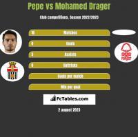Pepe vs Mohamed Drager h2h player stats