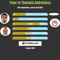 Pepe vs Thanasis Androutsos h2h player stats