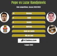 Pepe vs Lazar Randjelovic h2h player stats