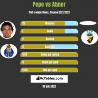 Pepe vs Abner h2h player stats