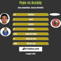 Pepe vs Accioly h2h player stats