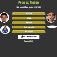 Pepe vs Afonso h2h player stats