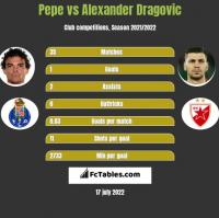 Pepe vs Alexander Dragovic h2h player stats