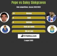 Pepe vs Daley Sinkgraven h2h player stats