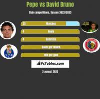 Pepe vs David Bruno h2h player stats