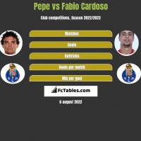 Pepe vs Fabio Cardoso h2h player stats