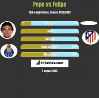 Pepe vs Felipe h2h player stats