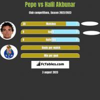 Pepe vs Halil Akbunar h2h player stats