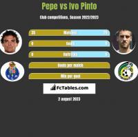 Pepe vs Ivo Pinto h2h player stats