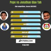 Pepe vs Jonathan Glao Tah h2h player stats