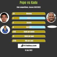 Pepe vs Kadu h2h player stats