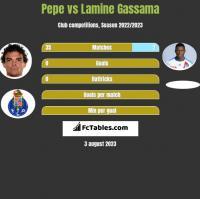 Pepe vs Lamine Gassama h2h player stats