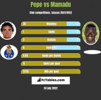 Pepe vs Mamadu h2h player stats