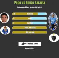 Pepe vs Renzo Saravia h2h player stats