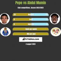 Pepe vs Abdul Mumin h2h player stats