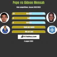 Pepe vs Gideon Mensah h2h player stats