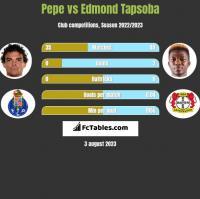 Pepe vs Edmond Tapsoba h2h player stats