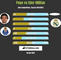 Pepe vs Eder Militao h2h player stats