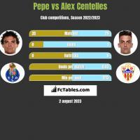 Pepe vs Alex Centelles h2h player stats
