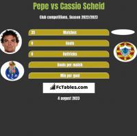 Pepe vs Cassio Scheid h2h player stats