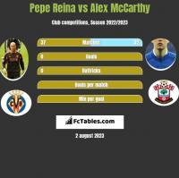 Pepe Reina vs Alex McCarthy h2h player stats