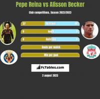 Pepe Reina vs Alisson Becker h2h player stats