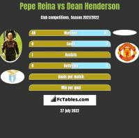Pepe Reina vs Dean Henderson h2h player stats