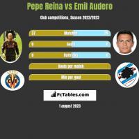 Pepe Reina vs Emil Audero h2h player stats