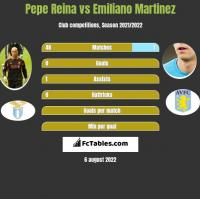 Pepe Reina vs Emiliano Martinez h2h player stats