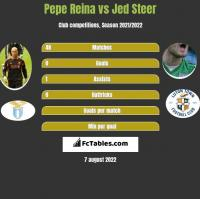 Pepe Reina vs Jed Steer h2h player stats
