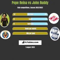 Pepe Reina vs John Ruddy h2h player stats