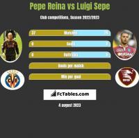 Pepe Reina vs Luigi Sepe h2h player stats