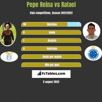 Pepe Reina vs Rafael h2h player stats