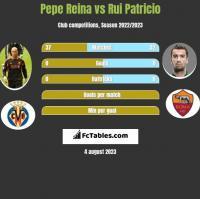 Pepe Reina vs Rui Patricio h2h player stats