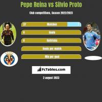 Pepe Reina vs Silvio Proto h2h player stats