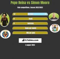 Pepe Reina vs Simon Moore h2h player stats