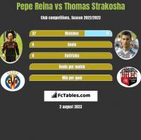Pepe Reina vs Thomas Strakosha h2h player stats