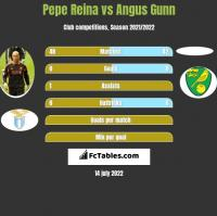 Pepe Reina vs Angus Gunn h2h player stats