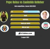 Pepe Reina vs Caoimhin Kelleher h2h player stats