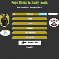 Pepe Reina vs Harry Lewis h2h player stats