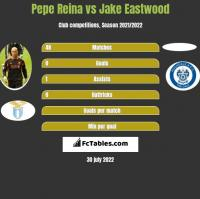 Pepe Reina vs Jake Eastwood h2h player stats