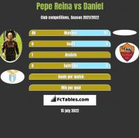 Pepe Reina vs Daniel h2h player stats