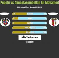 Pepelu vs Almoatasembellah Ali Mohamed h2h player stats
