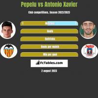 Pepelu vs Antonio Xavier h2h player stats